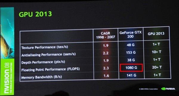 Nvidia 55nm GT200b gpu'su işlem gücünü arttırıyor