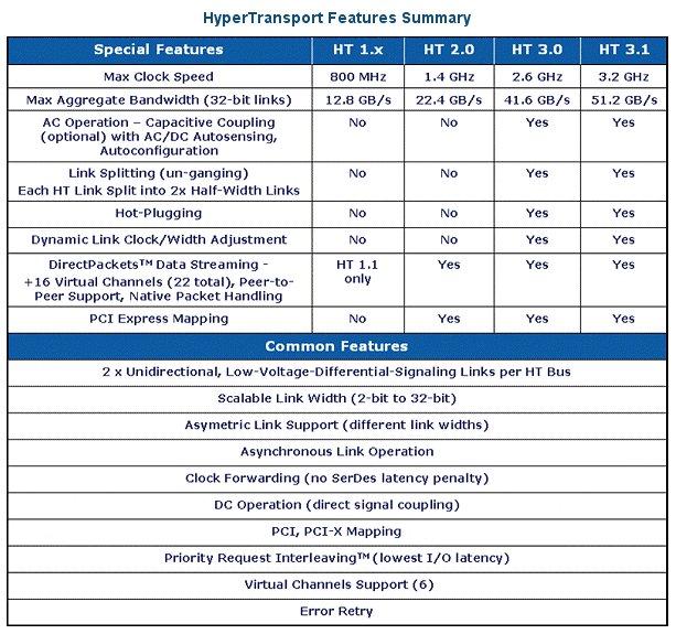 Intel'in QPI teknolojisine yanıt; HyperTransport 3.1 açıklandı