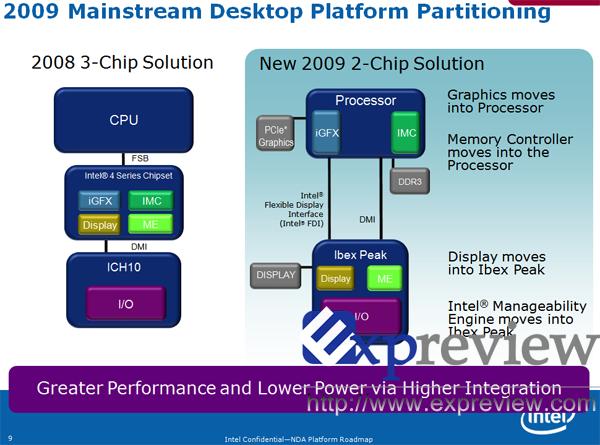 Intel Havendale serisi grafik işlemcili 6 işlemci hazırlamayı planlıyor