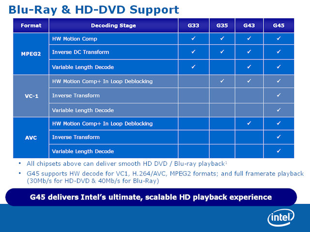Intel, Centrino 2 platformuyla yüksek video kalitesini hedefliyor