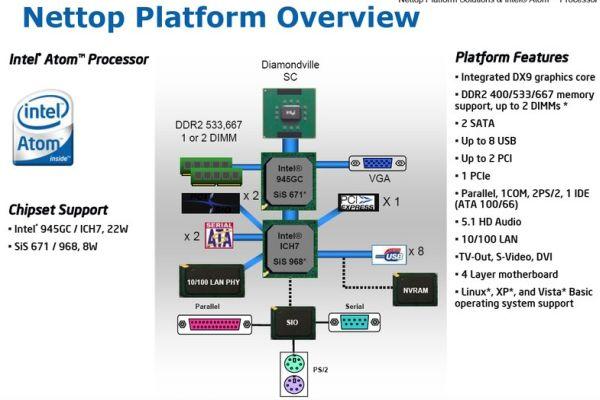 Intel, Nettop platformu ile maliyet odaklı masaüstü sistemlerin peşinde