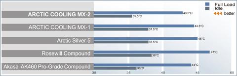 Arctic Cooling'den jumbo paket; 30 gramlık MX-2 termal macun
