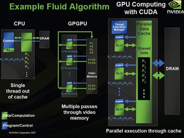 Intel: Nvidia'nın CUDA programlama dili ancak dipnot olabilir