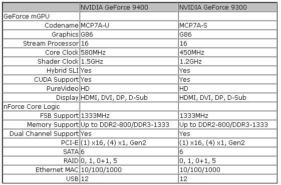 Nvidia Intel için hazırladığı yeni yonga setleriyle iddialı geliyor