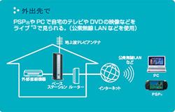 pp kisakisapsp2 - PSP ile Her Yerden TV ve DVD Keyfi