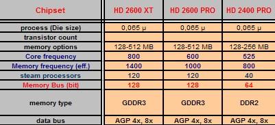 Sapphire'den DirectX 10 destekli 4 yeni AGP ekran kartı
