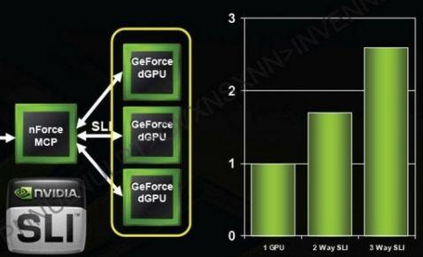Yeni GeForce 8800GTS, Triple-SLI desteklemiyor