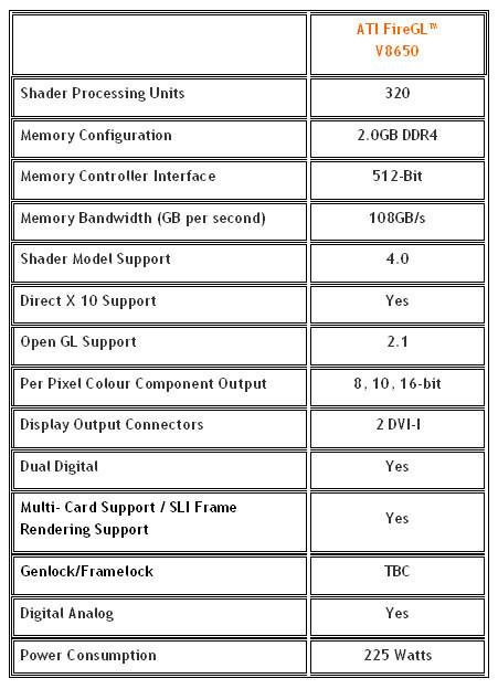 AMD-ATi'den 2GB bellekli endüstrinin ilk profesyonel ekran kartı