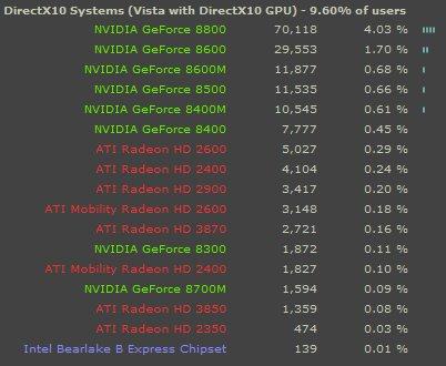 Valve'nin Steam anketi ve ortaya çıkan donanım tablosu